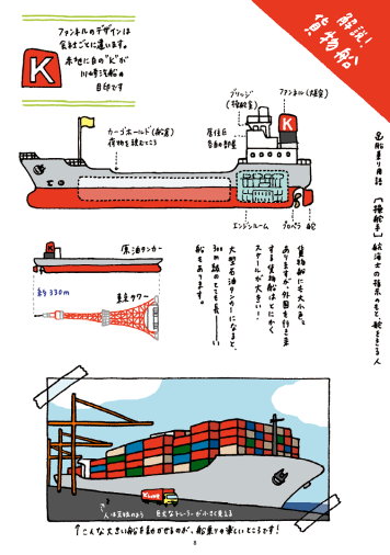 貨物船の説明 / Descriptions of the vessel.